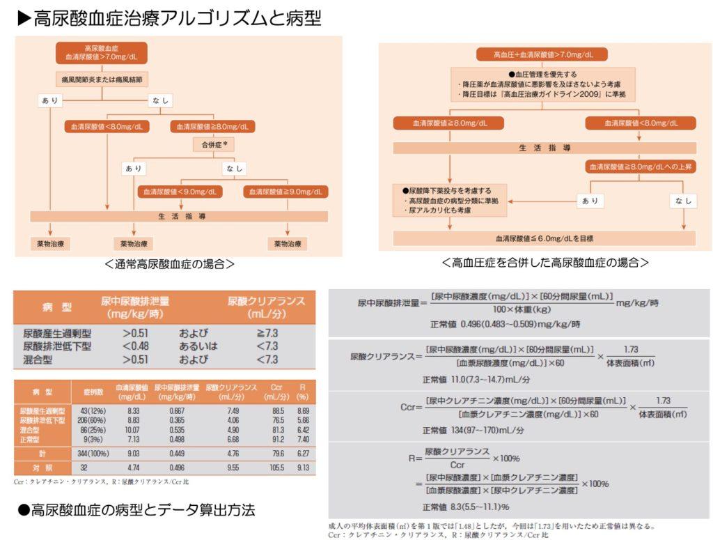 高尿酸血症治療アルゴリズム