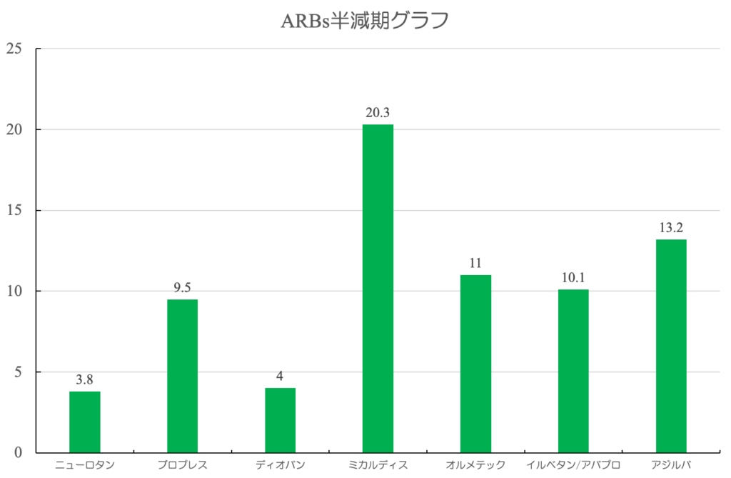 ARB半減期グラフ