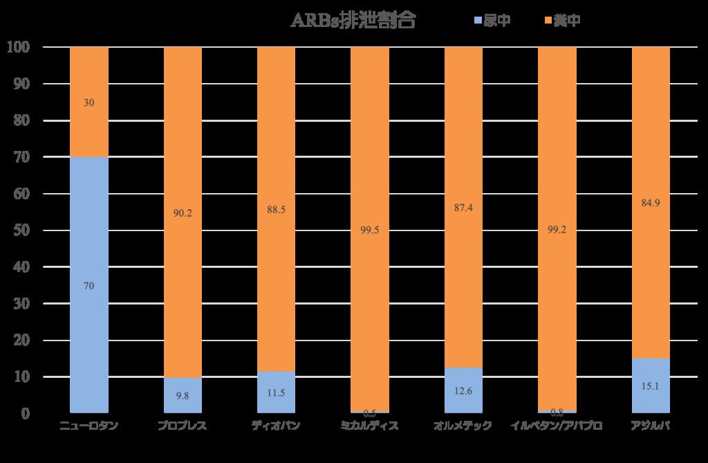 ARB排泄割合グラフ