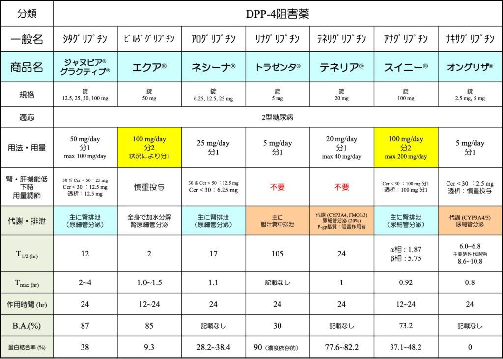 DPP4阻害薬