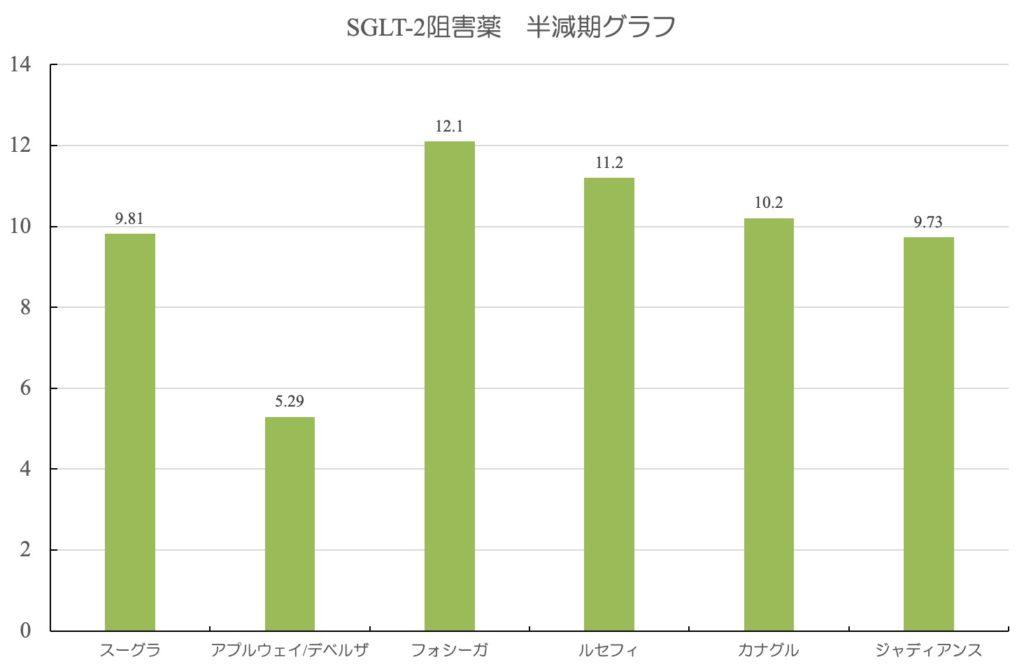 SGLT半減期グラフ