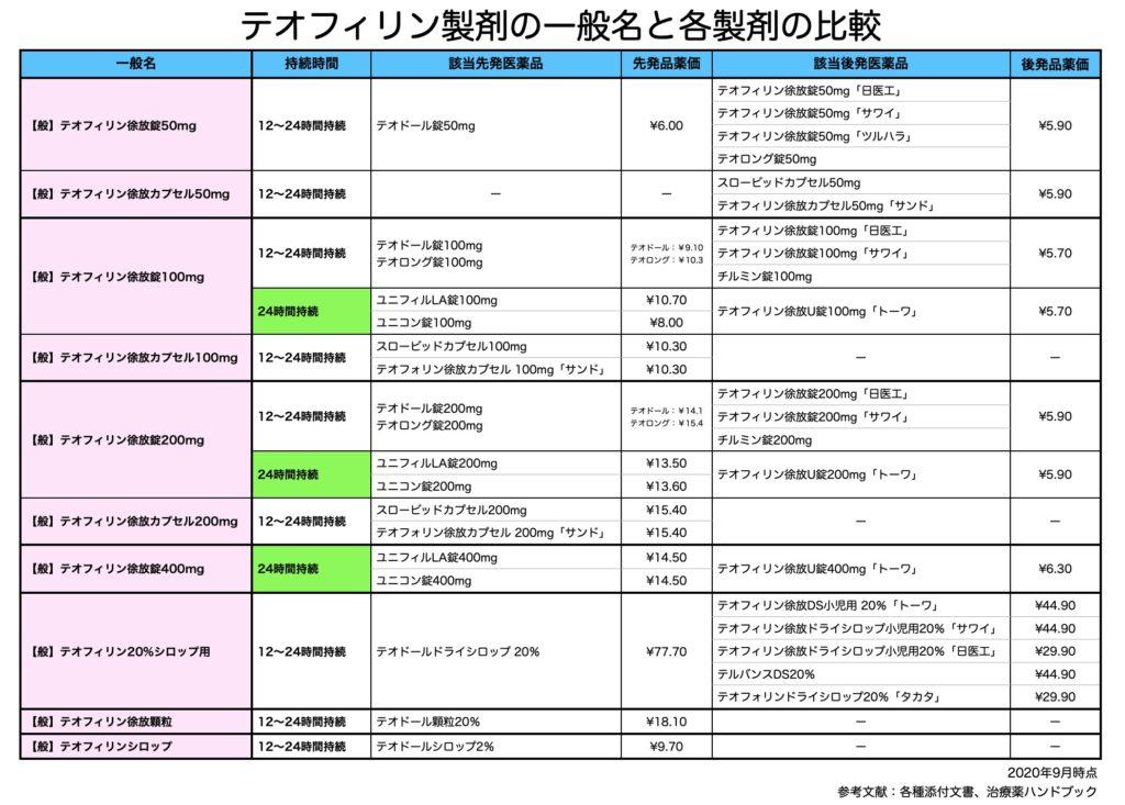 テオフィリン製剤の一般名と各製剤の比較